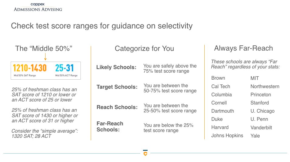 This image is of a powerpoint slide showing types of selectivity levels in comparison to test scores.