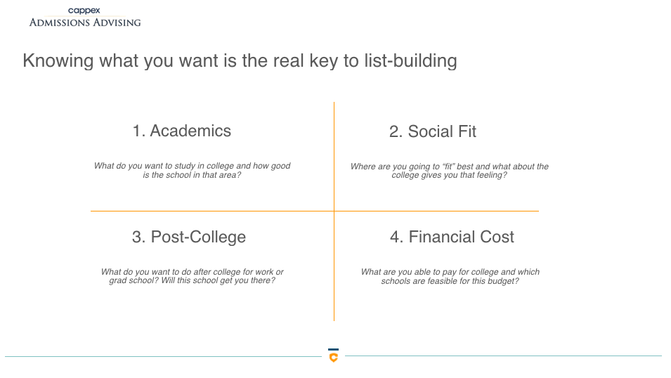 This image is from a powerpoint slide breaking down the different types of fit when it comes to choosing a college: academic, social, post-college, and financial fit.