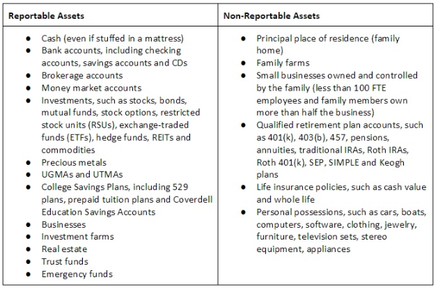 FAFSA reportable and non-reportable assets