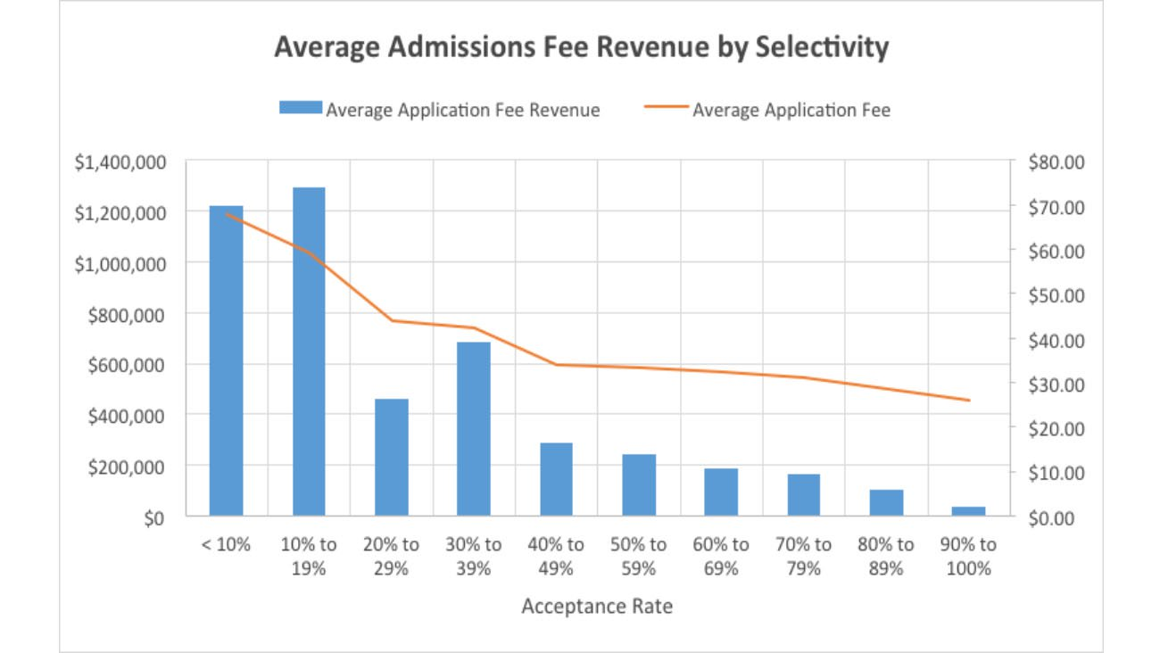 admissions fee revenue