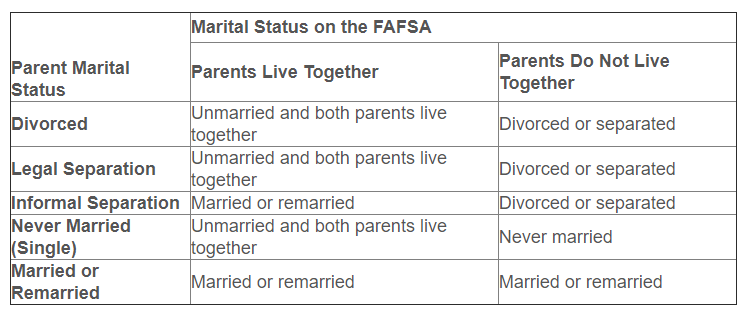 Marital Status on the FAFSA