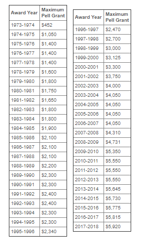 pell grant history prices